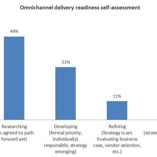 Banks Recognize the Need for Omnichannel Customer Experience but Few Are Executing
